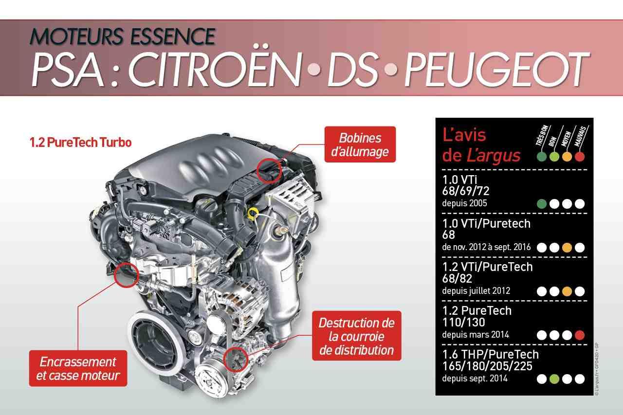 Comment augmenter la cylindrée du moteur?