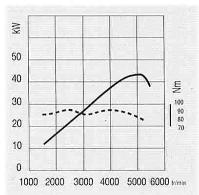 Comment calculer le couple inversé du moteur?