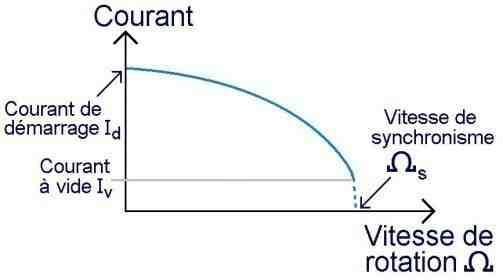 Comment calculer le courant de démarrage d'un moteur à induction?