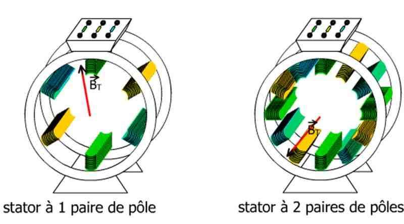 Comment calculer le régime moteur?
