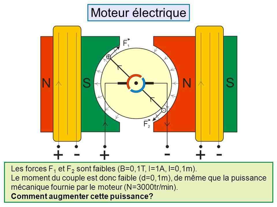 Comment connaissez-vous la puissance d'un moteur de voiture?