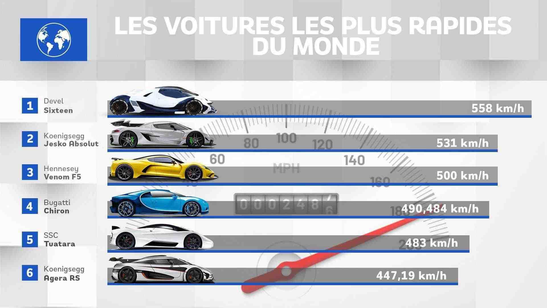 Quelle est la voiture française la plus rapide ?