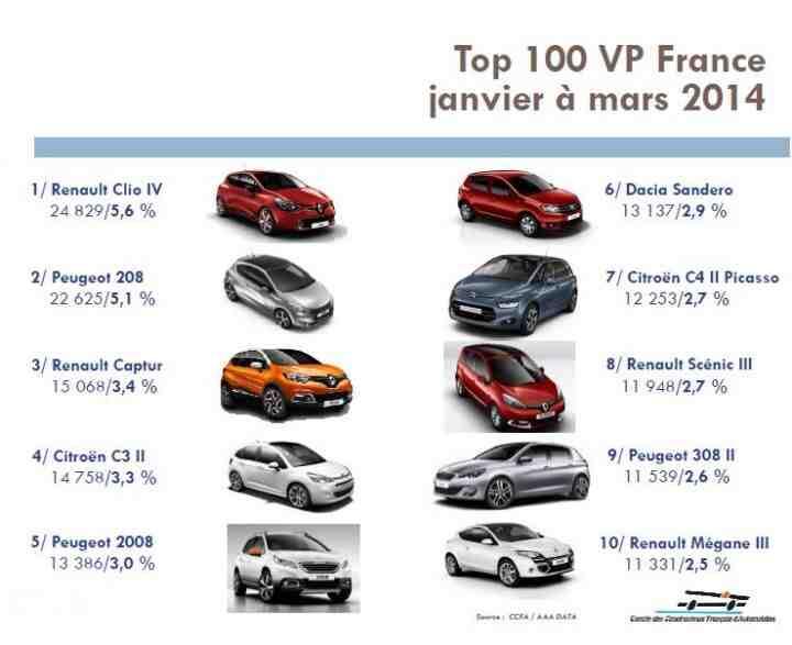 Quelle est la marque automobile la plus vendue en France?