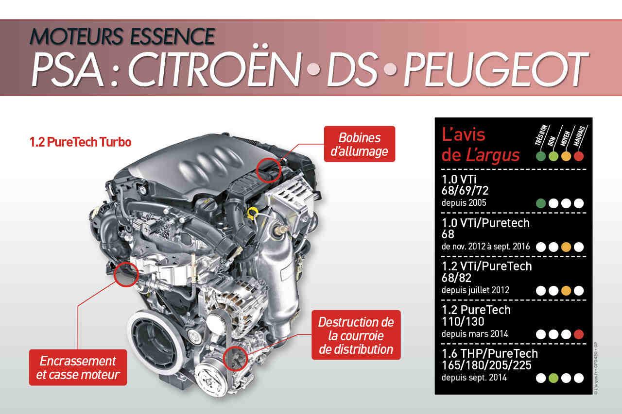 Quel est le moteur le plus fiable?