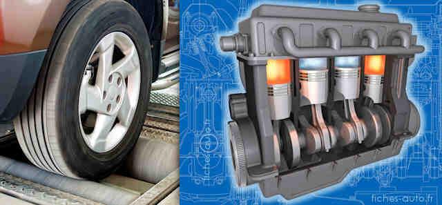 Comment calculez-vous la puissance du moteur d'une voiture?