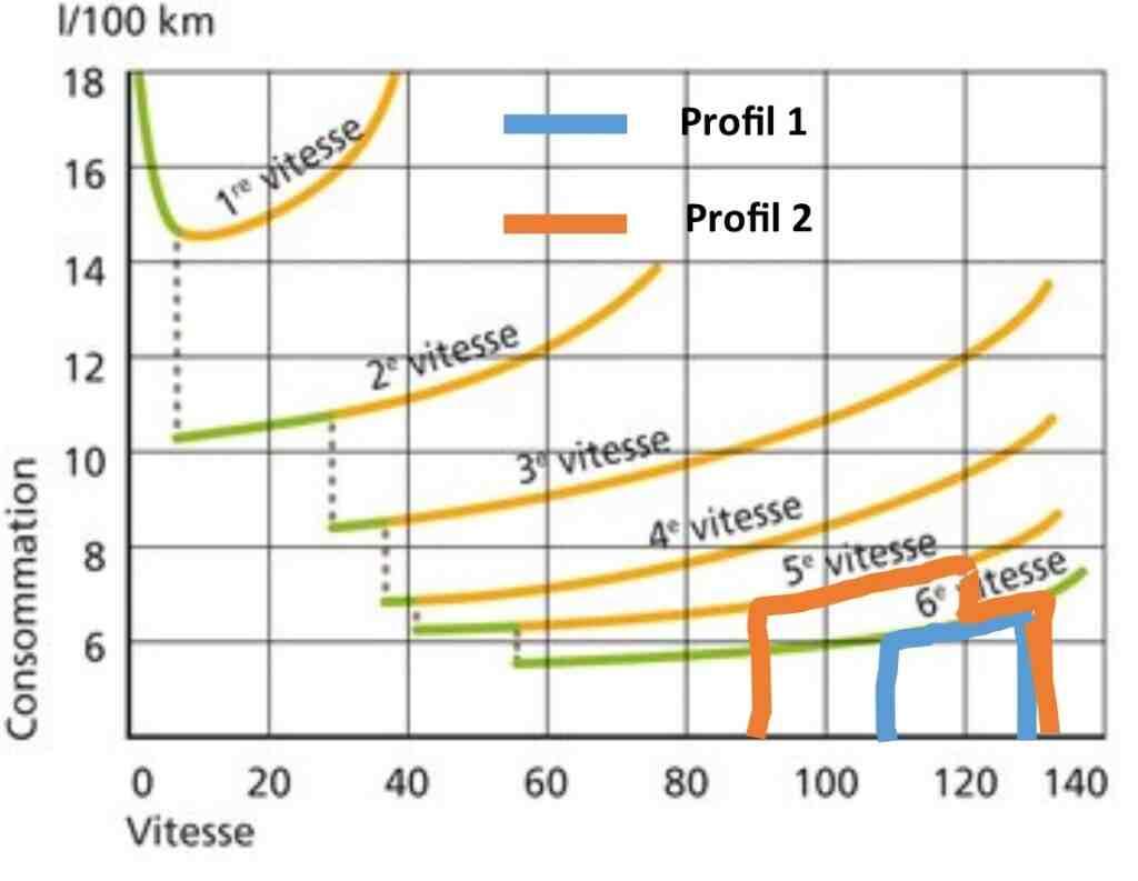 Quelle puissance d'une voiture pour l'autoroute?